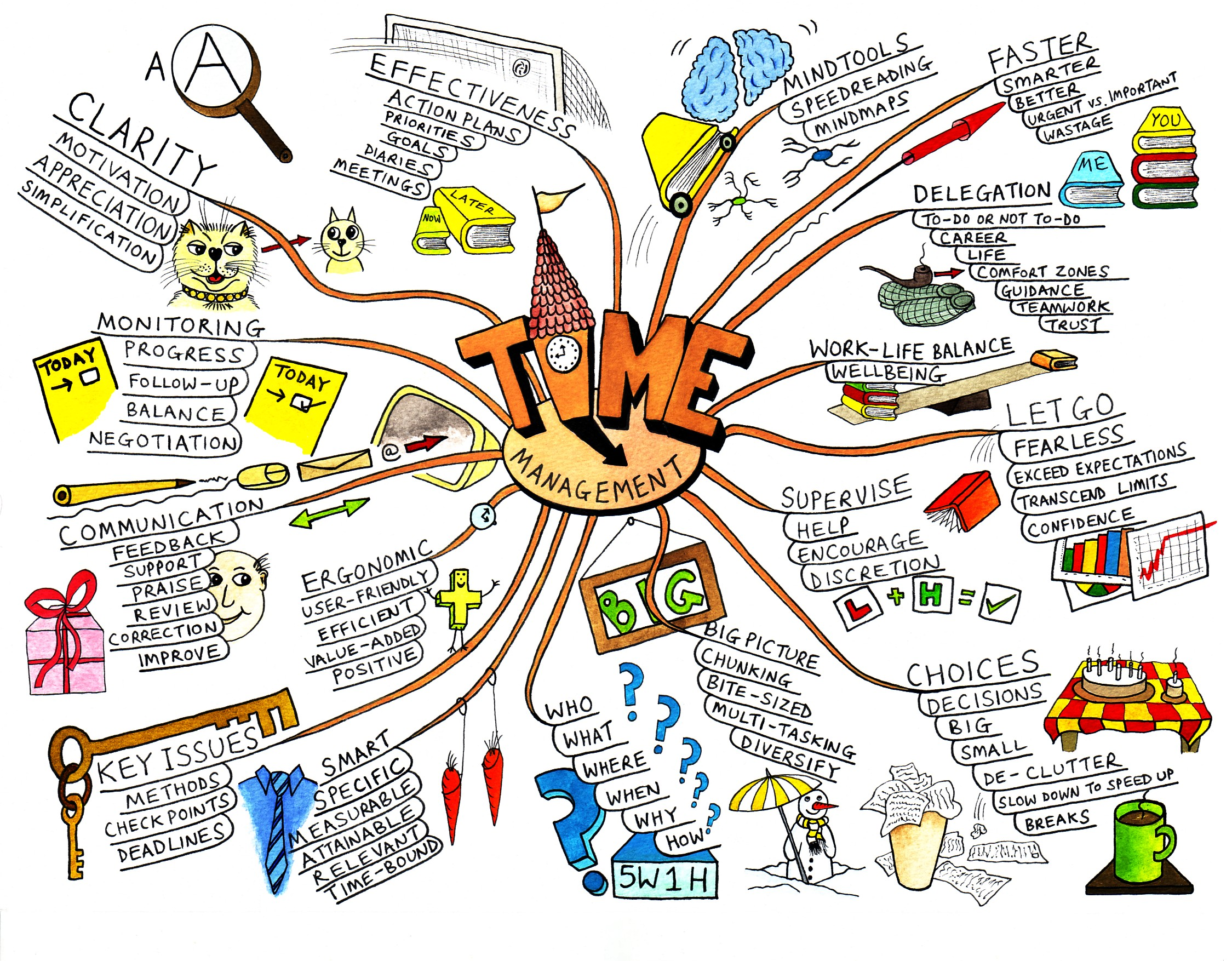 mind-mapping-time-management