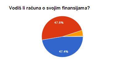 anketa finansije 2