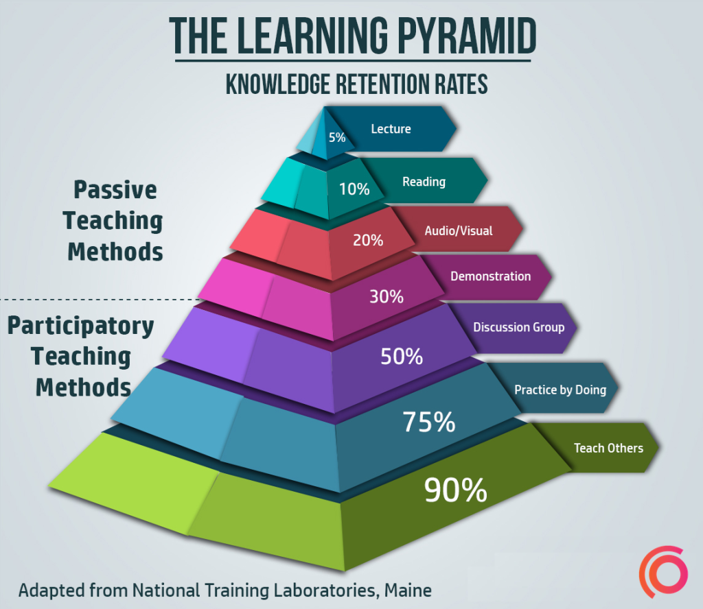 Learning-Pyramid-synap-2-1024x888 (1)